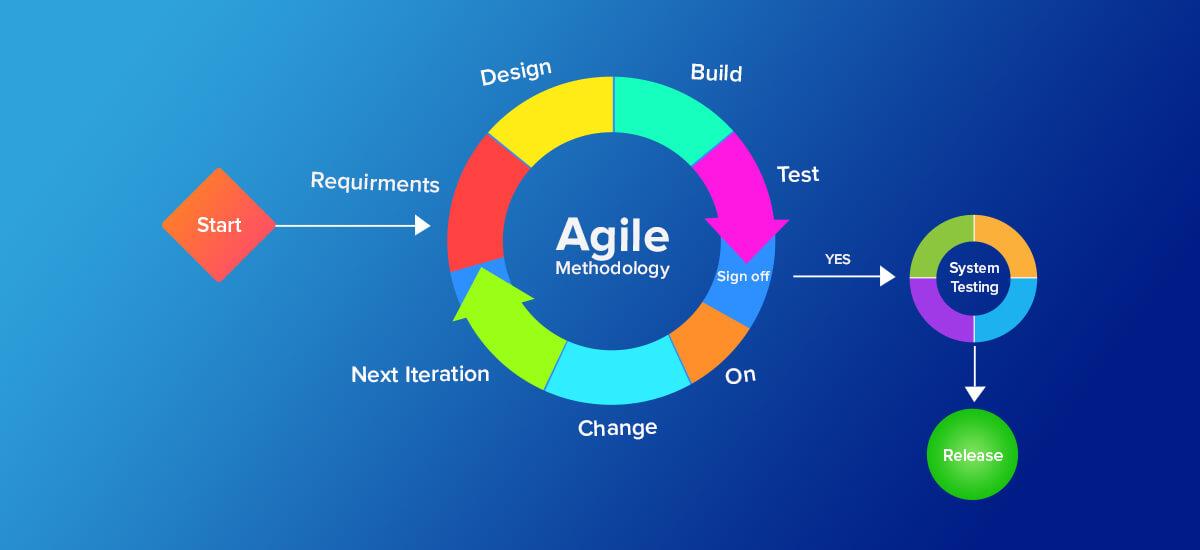 quy trình phát triển phầm mềm agile scrum
