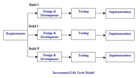 quy trình phát triển phầm mềm increamental