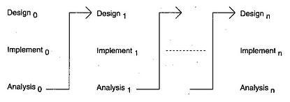 quy trình phát triển phầm mềm Iteractive model 2