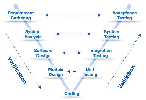 quy trình phát triển phầm mềm V Shaped Model