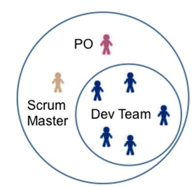 quy trình phát triển phầm mềm scrum Organization
