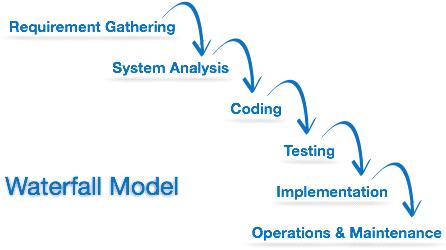 quy trình phát triển phầm mềm waterfall model