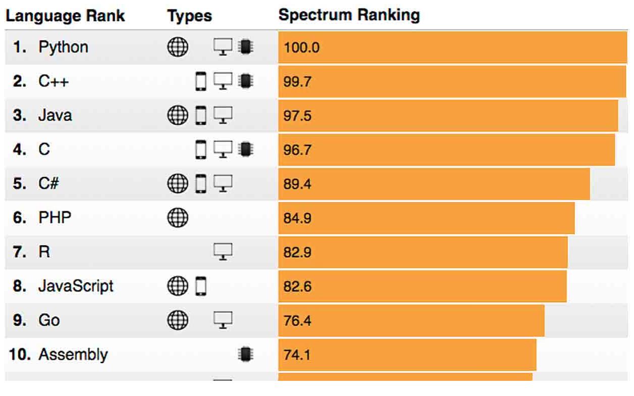 Các ngôn ngữ lập trình phổ biến