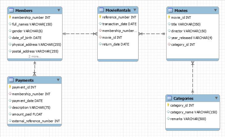 Hướng dẫn cách vẽ sơ đồ ER Diagram MySQL